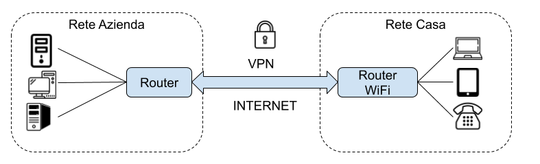 VPN smartworking